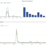 Case study in social media going viral: Statistics, best practices and ideas